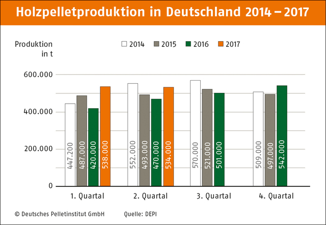 Production de pellets en Allemagne 2014 – 2017. ©Diagramme: Deutsches Pelletinstitut GmbH